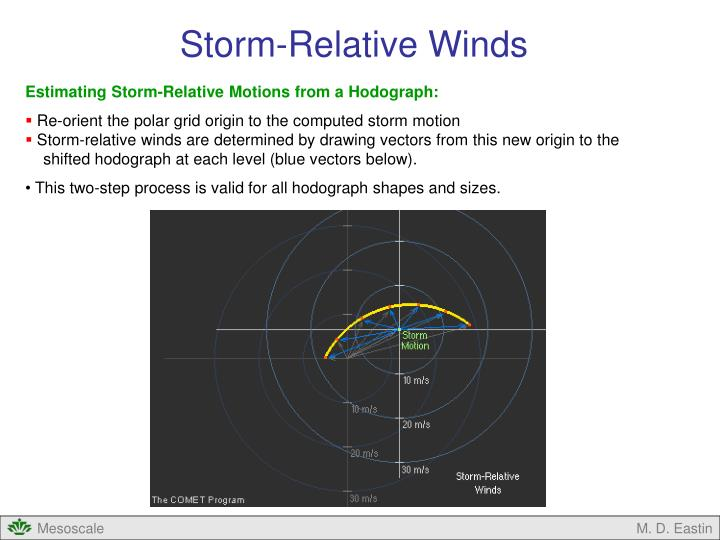 Storm-Relative Winds