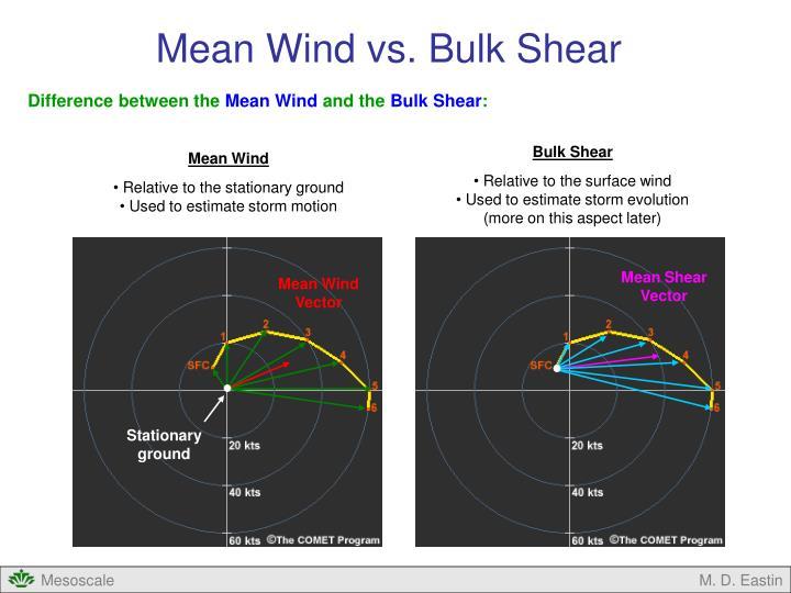 Mean Wind vs. Bulk Shear