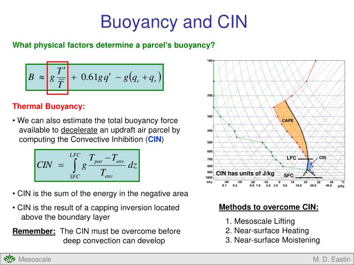 Buoyancy and CIN
