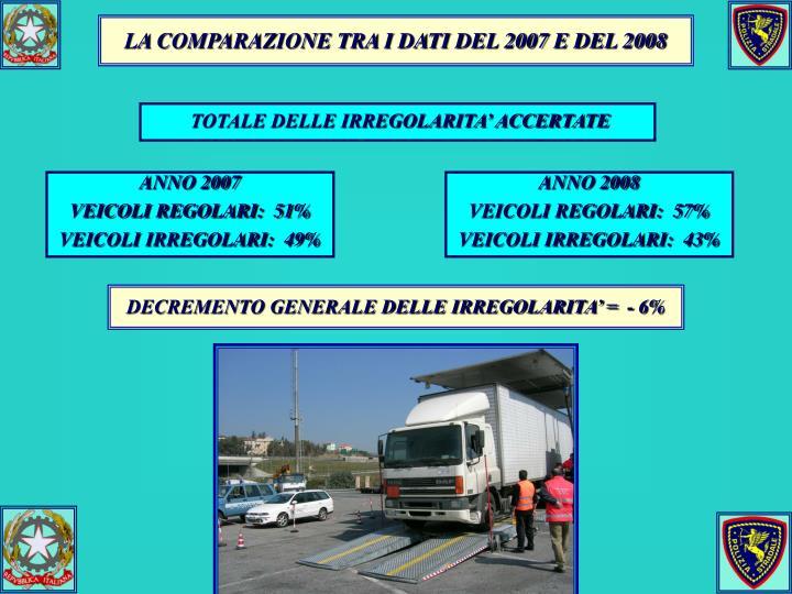 LA COMPARAZIONE TRA I DATI DEL 2007 E DEL 2008