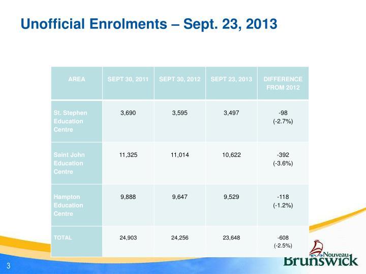 Unofficial Enrolments – Sept. 23, 2013
