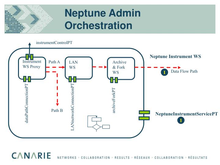 Neptune Admin Orchestration