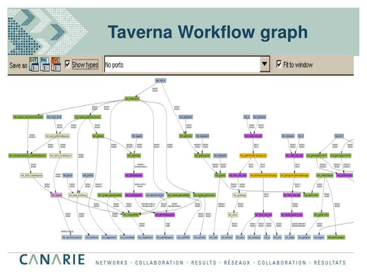 Taverna Workflow graph