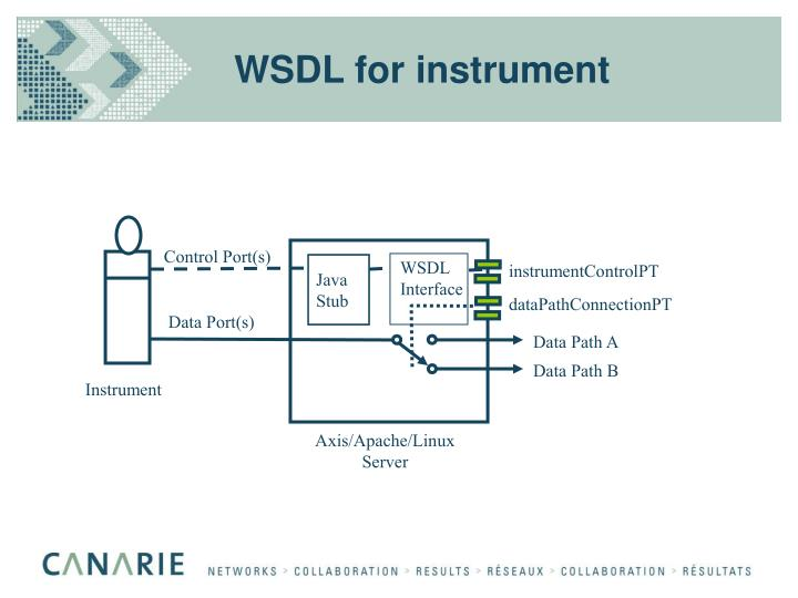 WSDL for instrument