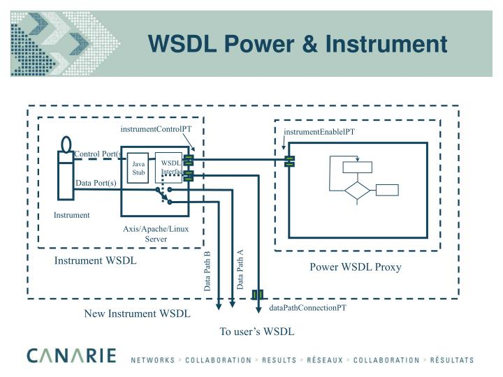 WSDL Power & Instrument