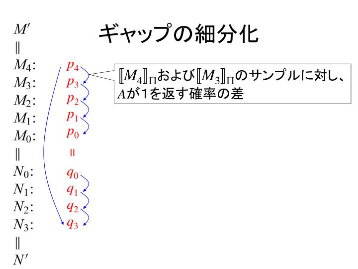 ギャップの細分化