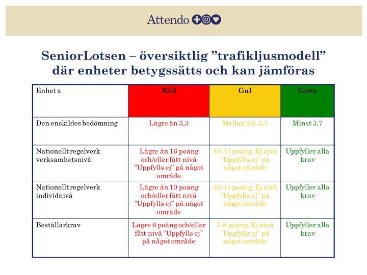 """SeniorLotsen – översiktlig """"trafikljusmodell"""" där enheter betygssätts och kan jämföras"""