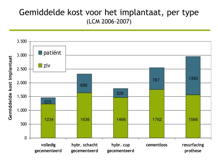 Gemiddelde kost voor het implantaat, per type