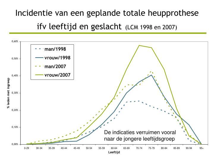 Incidentie van een geplande totale heupprothese ifv leeftijd en geslacht