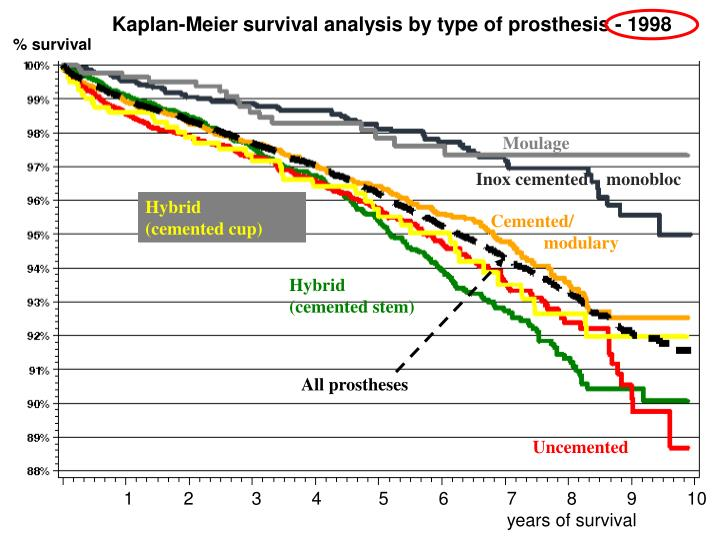 Kaplan-Meier survival analysis by type of prosthesis - 1998