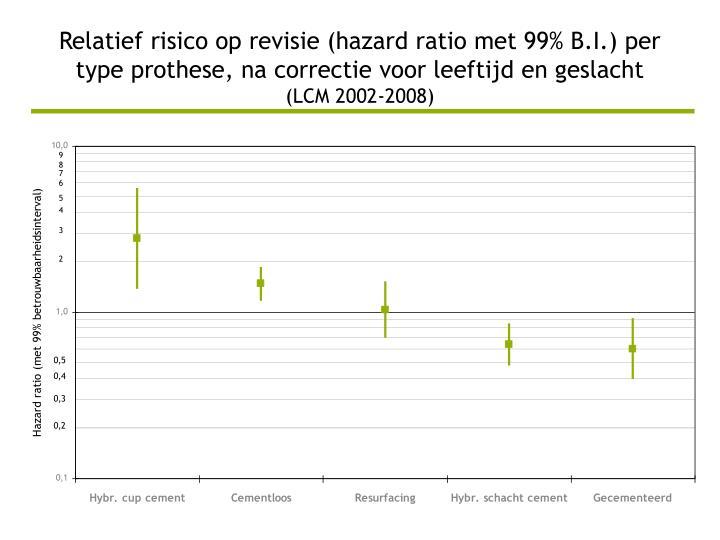 Relatief risico op revisie (hazard ratio met 99% B.I.) per type prothese, na correctie voor leeftijd en geslacht