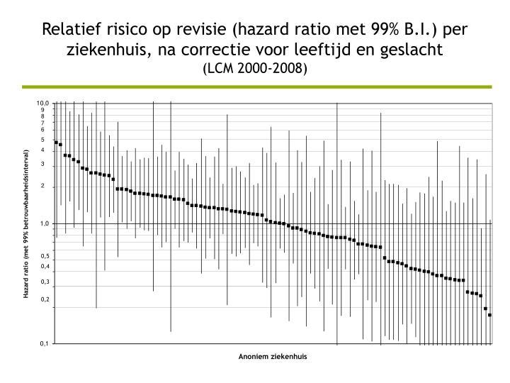 Relatief risico op revisie (hazard ratio met 99% B.I.) per ziekenhuis, na correctie voor leeftijd en geslacht