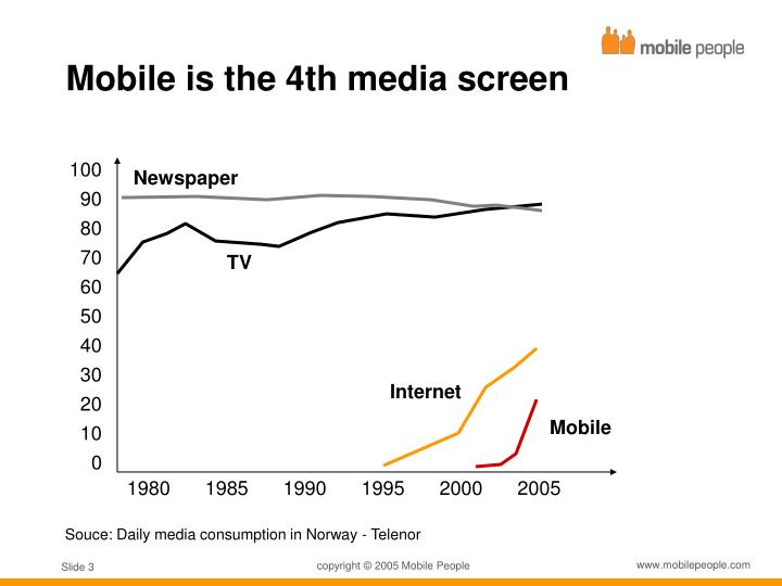 Mobile is the 4th media screen
