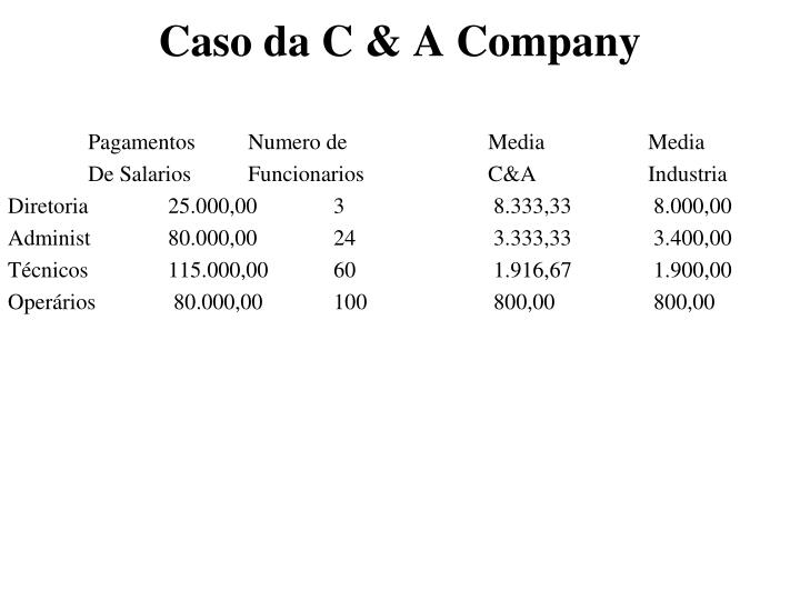 Caso da C & A Company