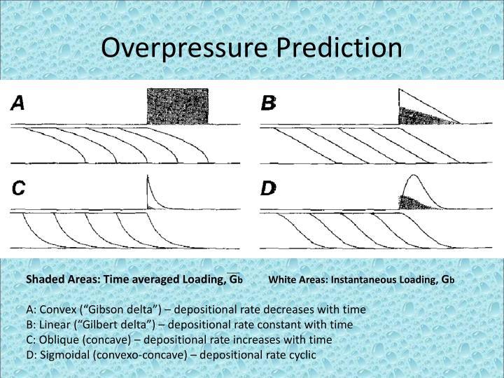 Overpressure Prediction