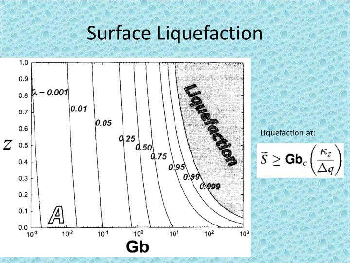 Surface Liquefaction