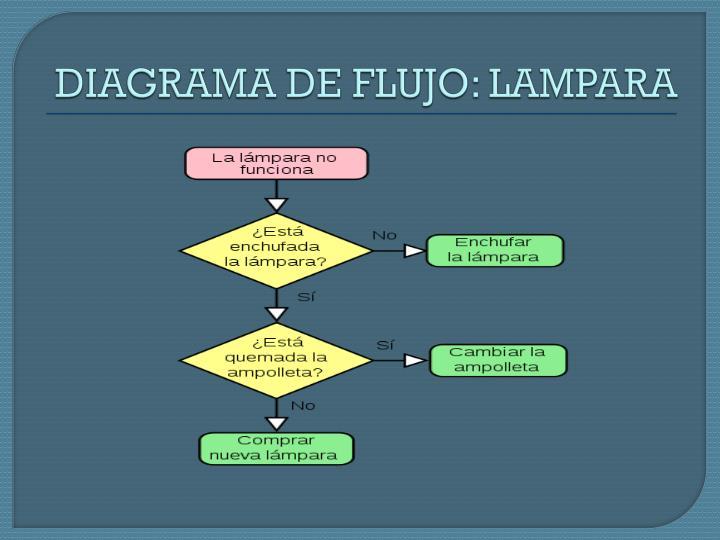 DIAGRAMA DE FLUJO: LAMPARA