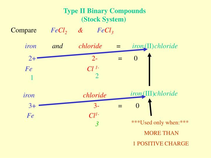 Type II Binary Compounds