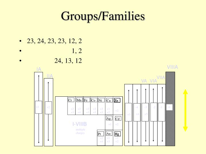 Groups/Families