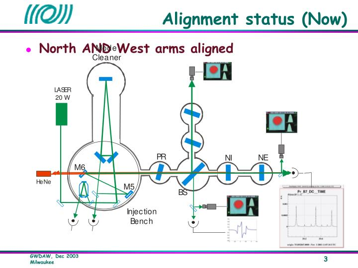 Alignment status (Now)
