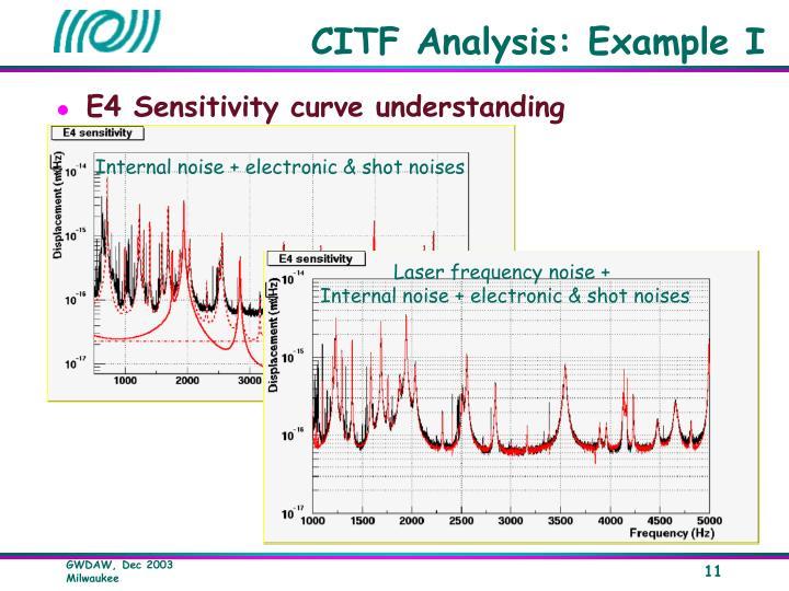 CITF Analysis:
