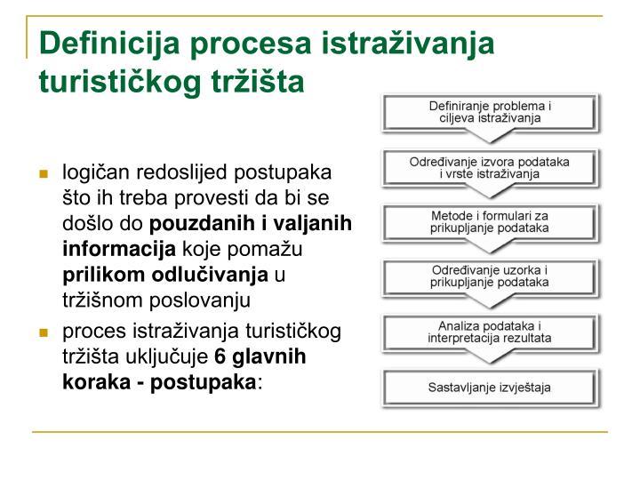 Definicija procesa istraživanja turističkog tržišta