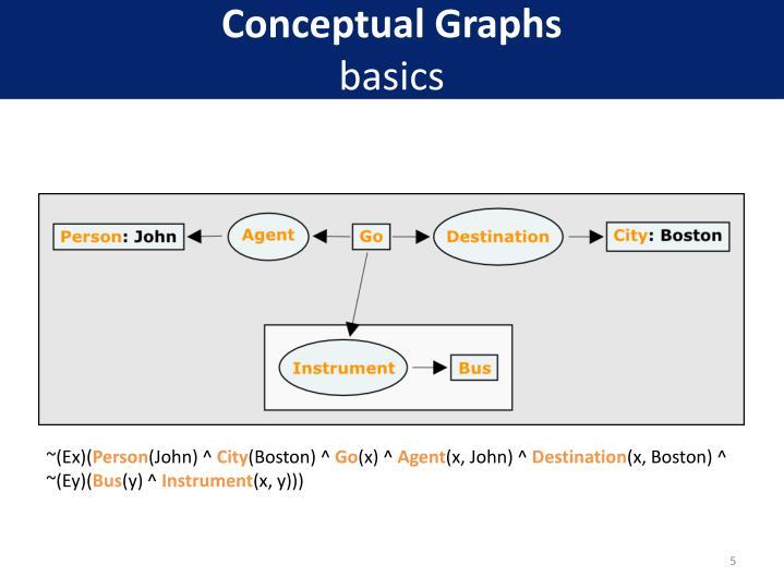 Conceptual Graphs