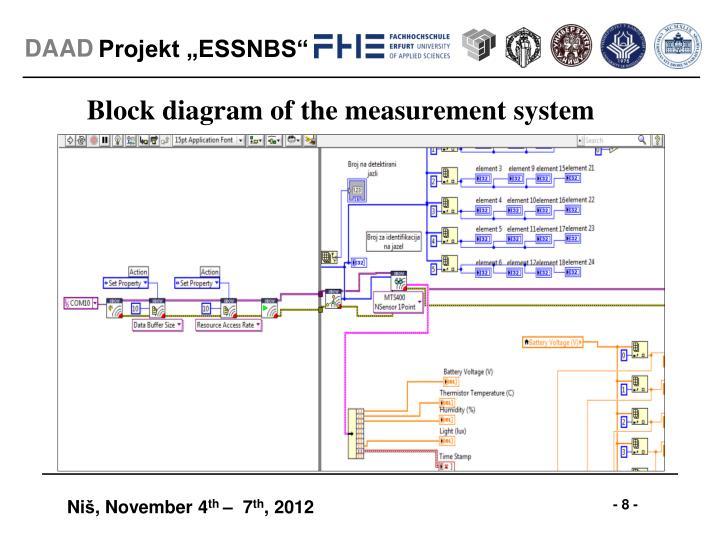 Block diagram of the measurement system