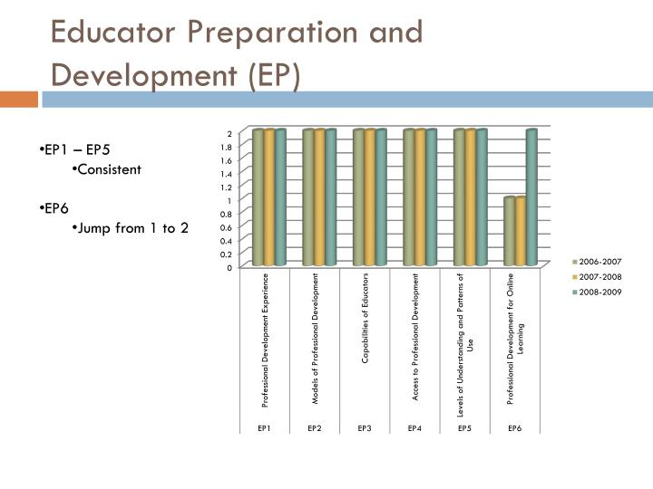 Educator preparation and development ep
