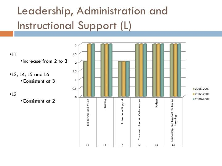 Leadership, Administration and Instructional Support (L)