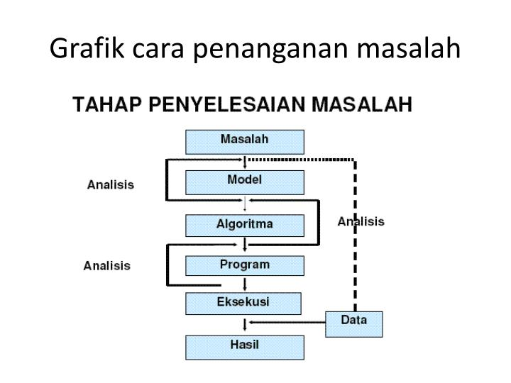 Grafik cara penanganan masalah