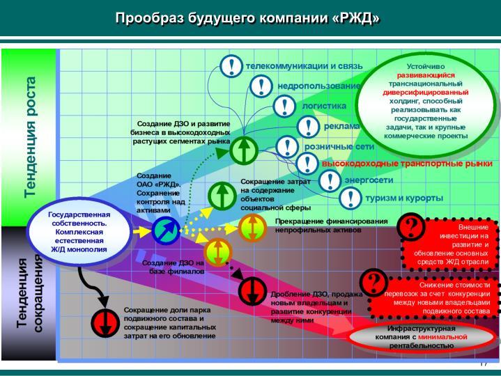 Прообраз будущего компании «РЖД»