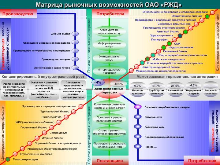Матрица рыночных возможностей ОАО «РЖД»