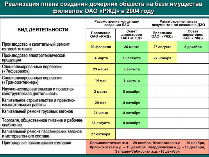 Реализация плана создания дочерних обществ на базе имущества филиалов ОАО «РЖД» в 2004 году
