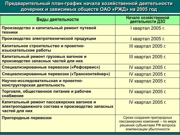 Предварительный план-график начала хозяйственной деятельности