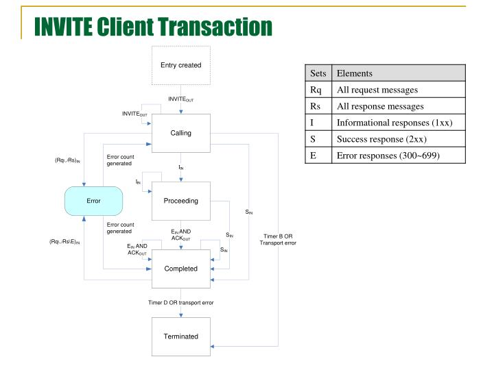 INVITE Client Transaction