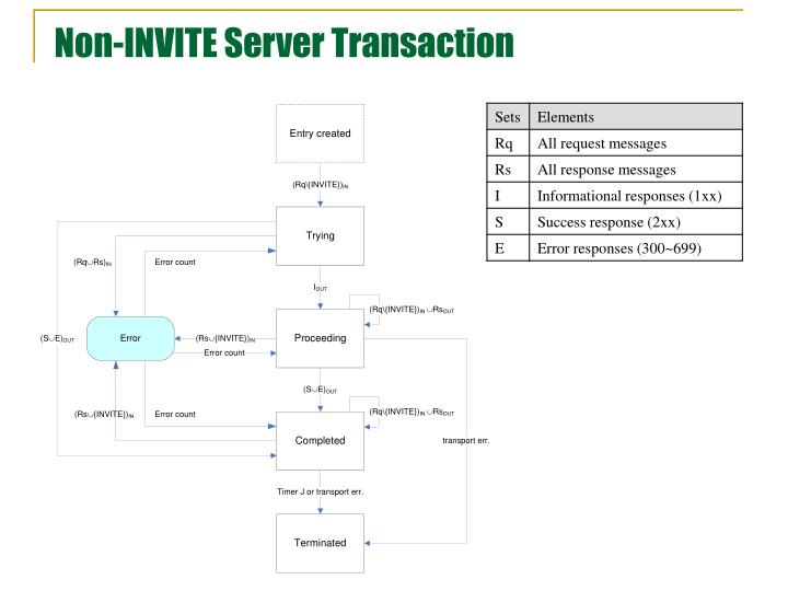 Non-INVITE Server Transaction