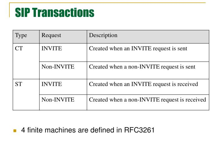 SIP Transactions