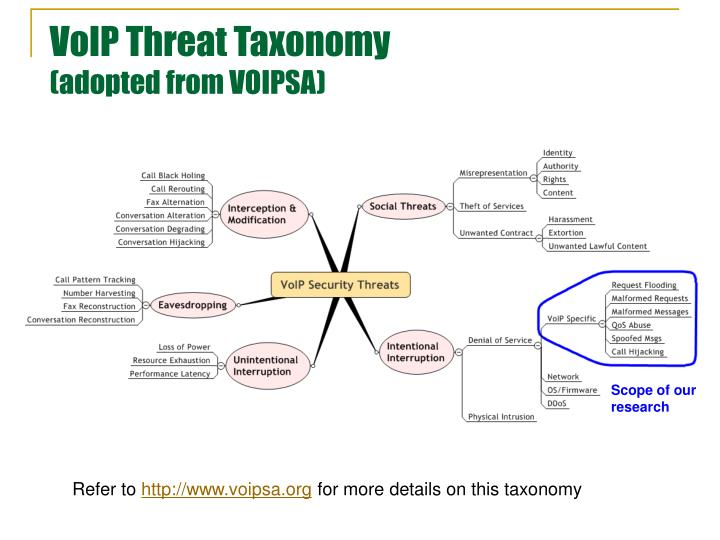VoIP Threat Taxonomy