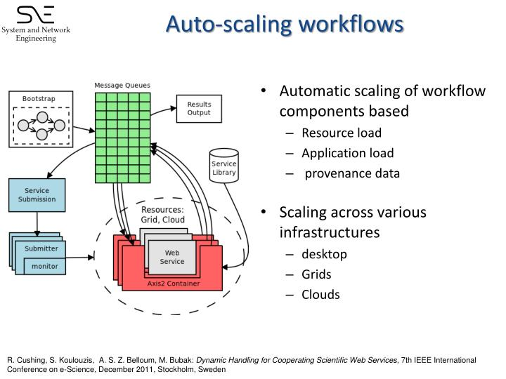 Auto-scaling workflows