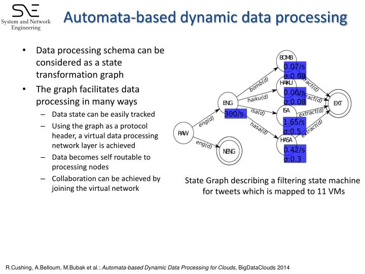 Automata-based
