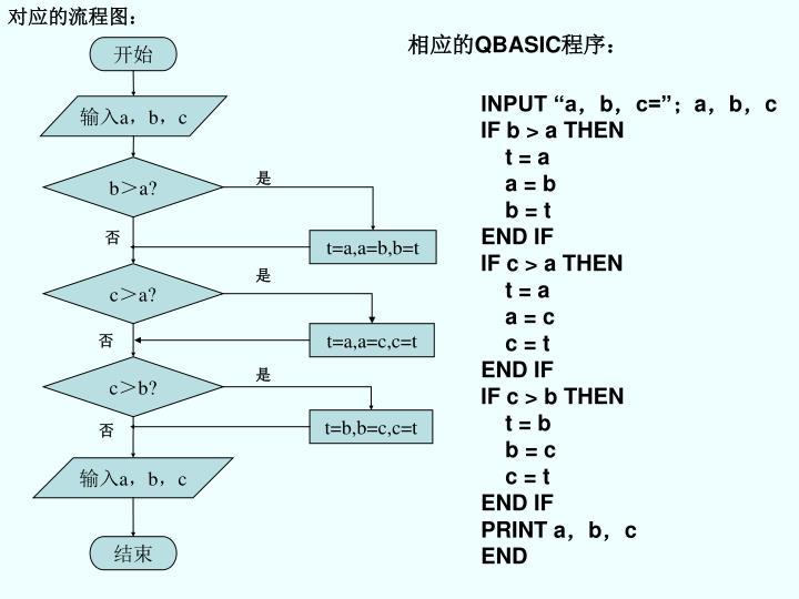 对应的流程图: