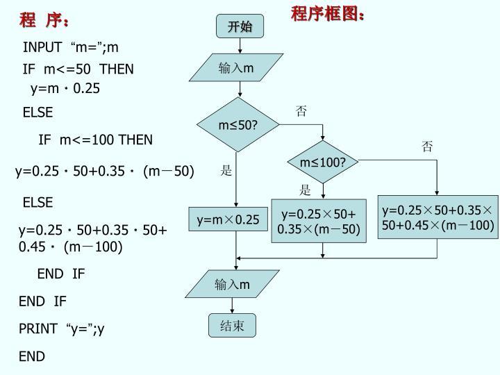程序框图:
