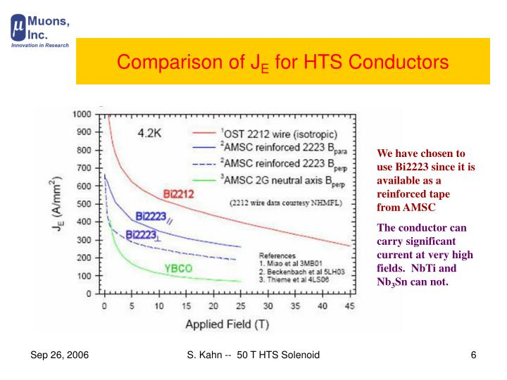 Comparison of J