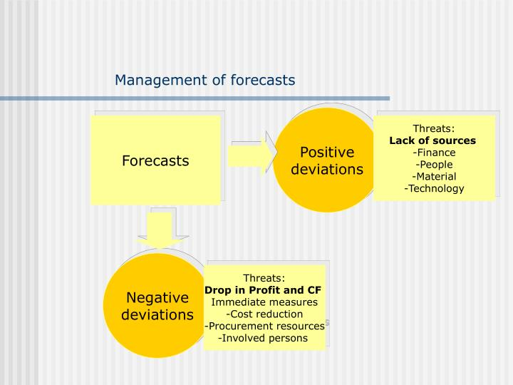 Management of forecasts