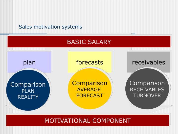 Sales motivation systems