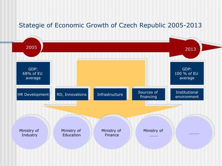 Stategie of Economic Growth of Czech Republic 2005-2013