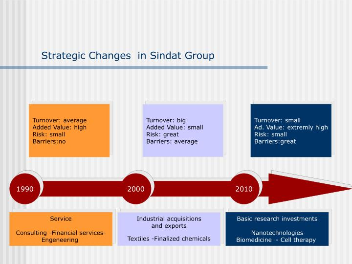 Strategic Changes  in Sindat Group