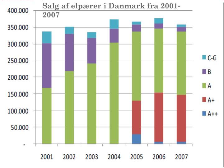 Salg af elpærer i Danmark fra 2001-2007