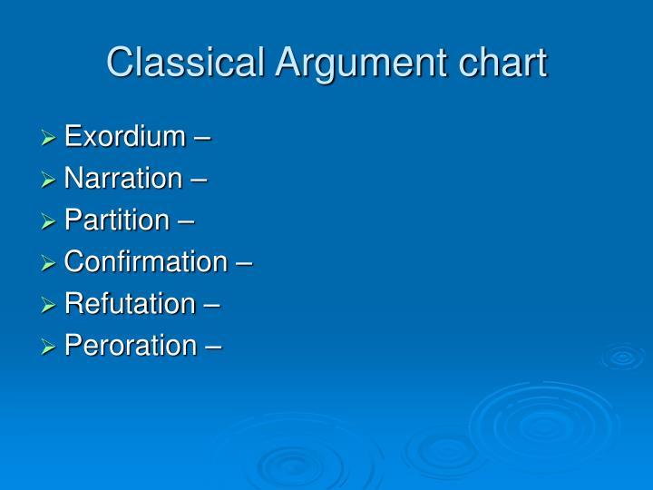 Classical Argument chart